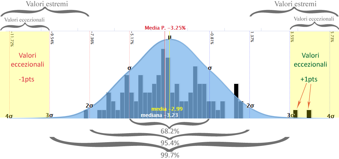 performance, forza relativa, deviazione standard, gaussiana